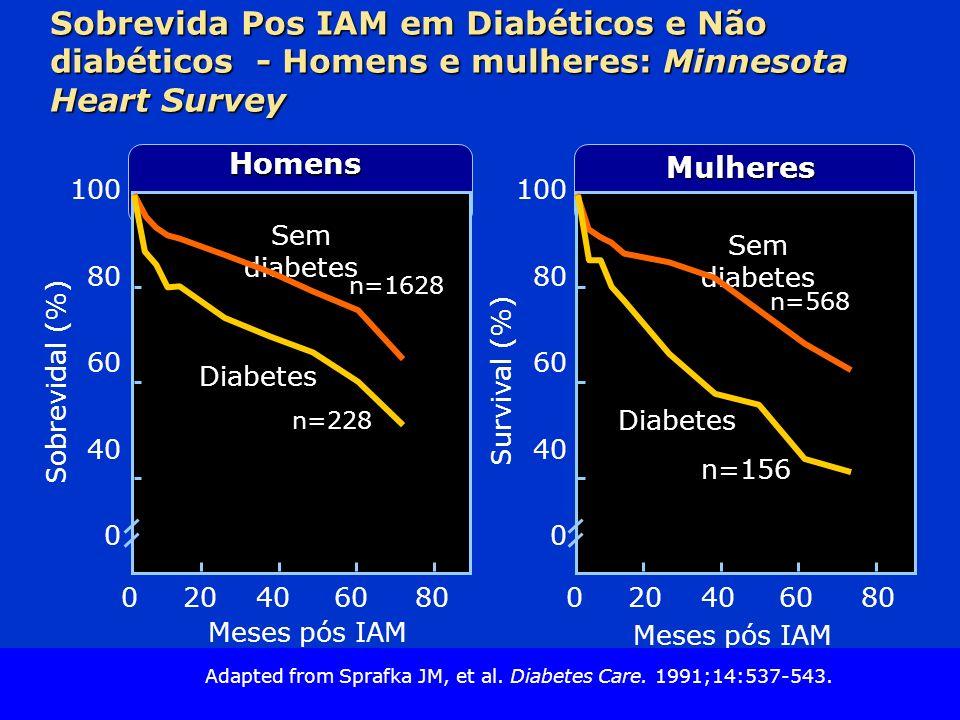 Sobrevida Pos IAM em Diabéticos e Não diabéticos - Homens e mulheres: Minnesota Heart Survey