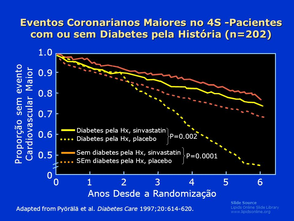 Eventos Coronarianos Maiores no 4S -Pacientes com ou sem Diabetes pela História (n=202)