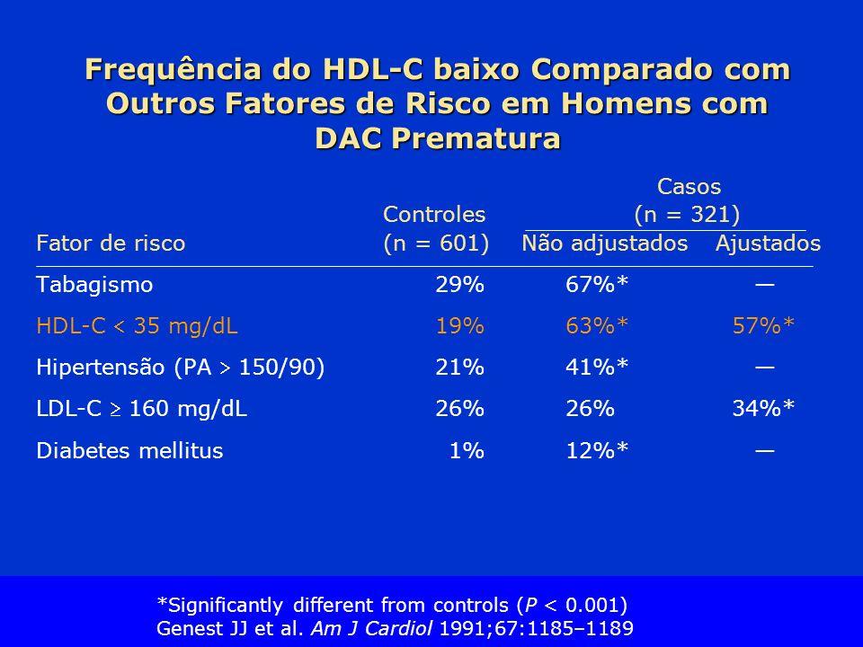 Frequência do HDL-C baixo Comparado com Outros Fatores de Risco em Homens com DAC Prematura