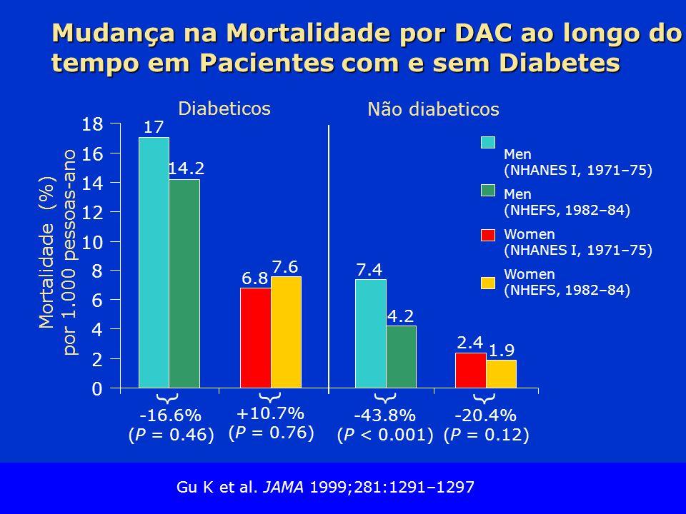 Mudança na Mortalidade por DAC ao longo do tempo em Pacientes com e sem Diabetes