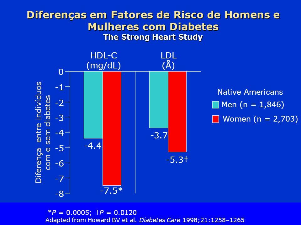 Diferença entre indivíduos com e sem diabetes
