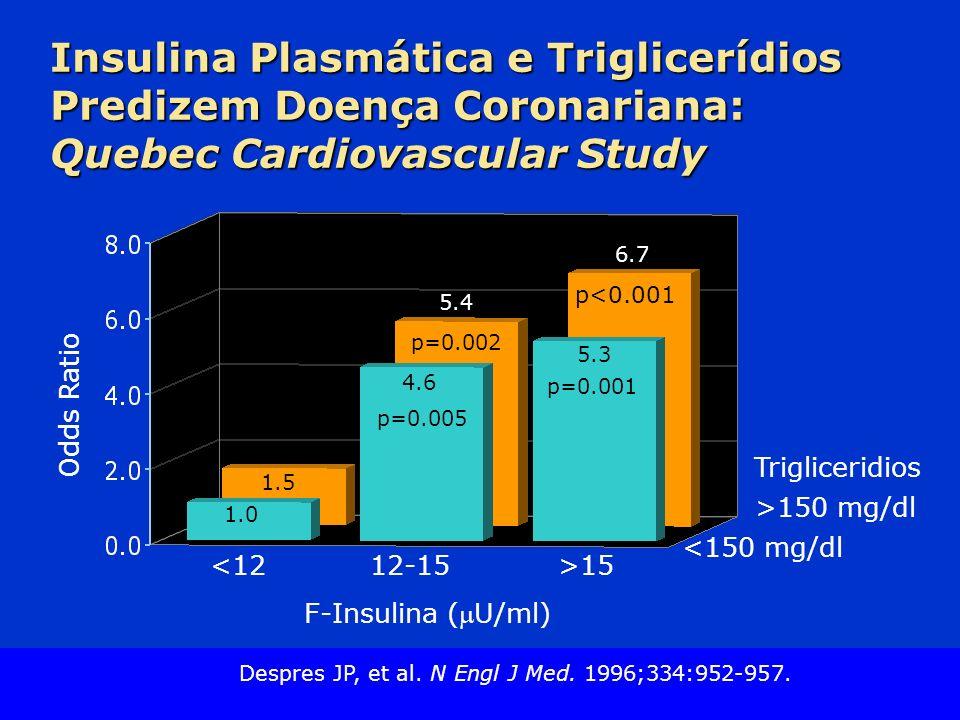 Insulina Plasmática e Triglicerídios Predizem Doença Coronariana: Quebec Cardiovascular Study