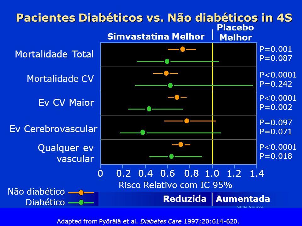 Pacientes Diabéticos vs. Não diabéticos in 4S