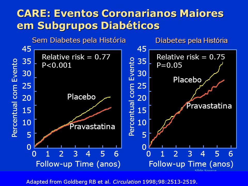 CARE: Eventos Coronarianos Maiores em Subgrupos Diabéticos
