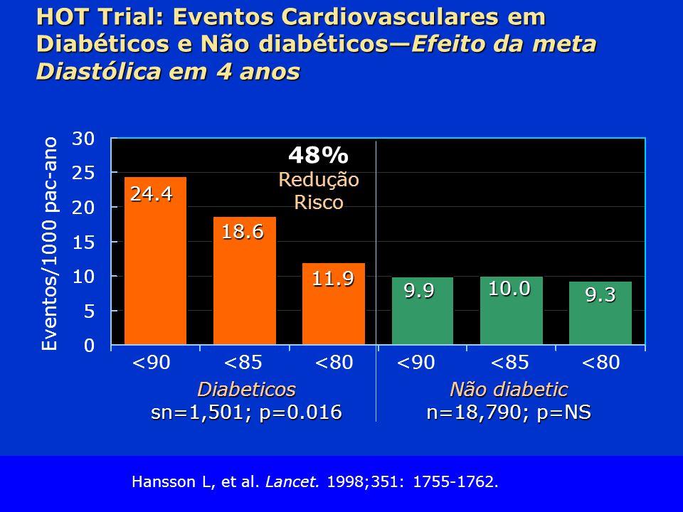 HOT Trial: Eventos Cardiovasculares em Diabéticos e Não diabéticos—Efeito da meta Diastólica em 4 anos