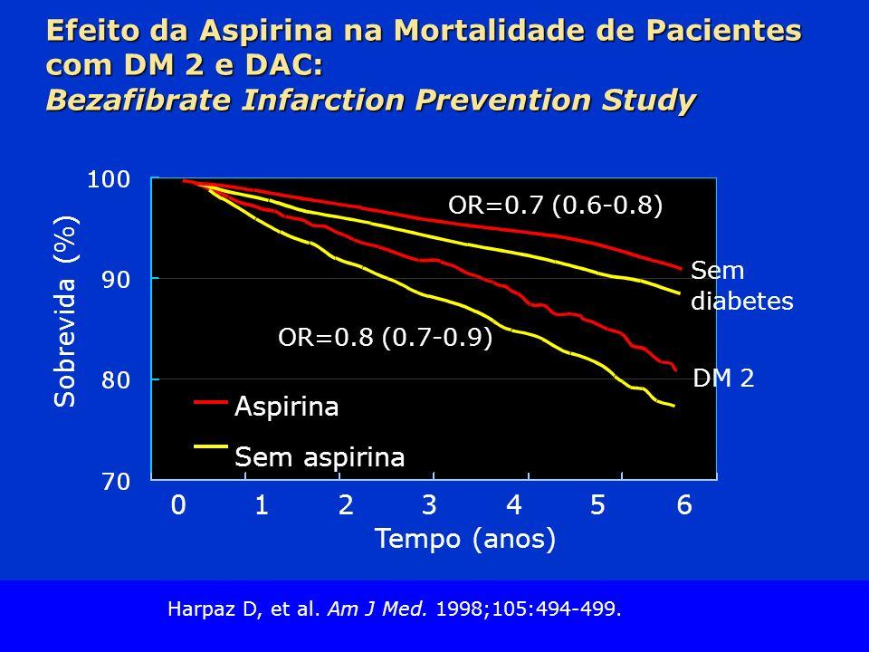 Efeito da Aspirina na Mortalidade de Pacientes com DM 2 e DAC: Bezafibrate Infarction Prevention Study