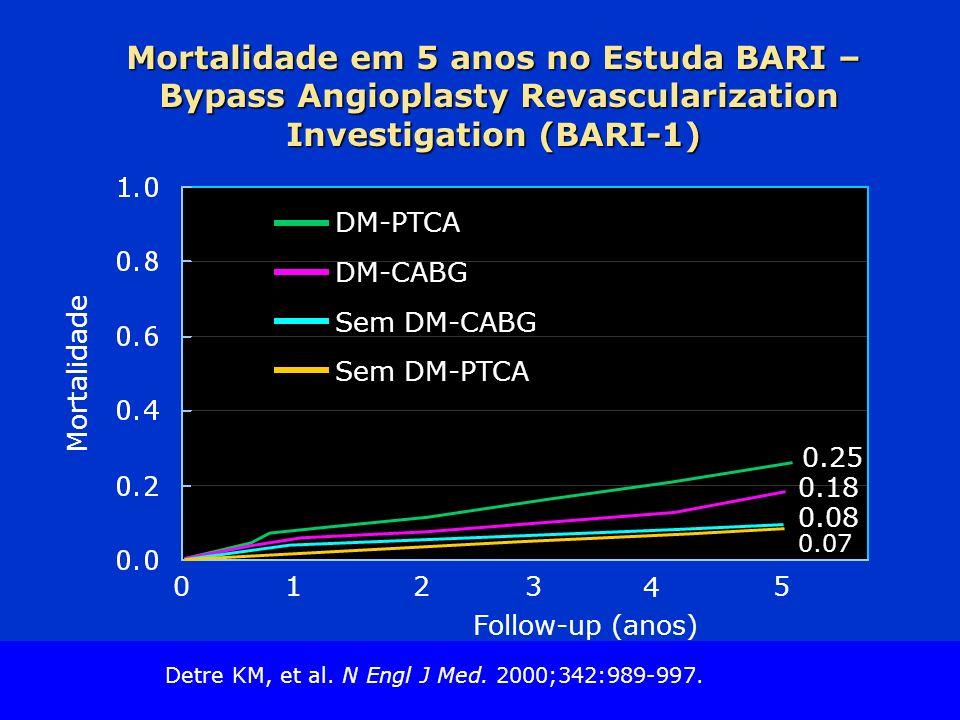 Mortalidade em 5 anos no Estuda BARI – Bypass Angioplasty Revascularization Investigation (BARI-1)