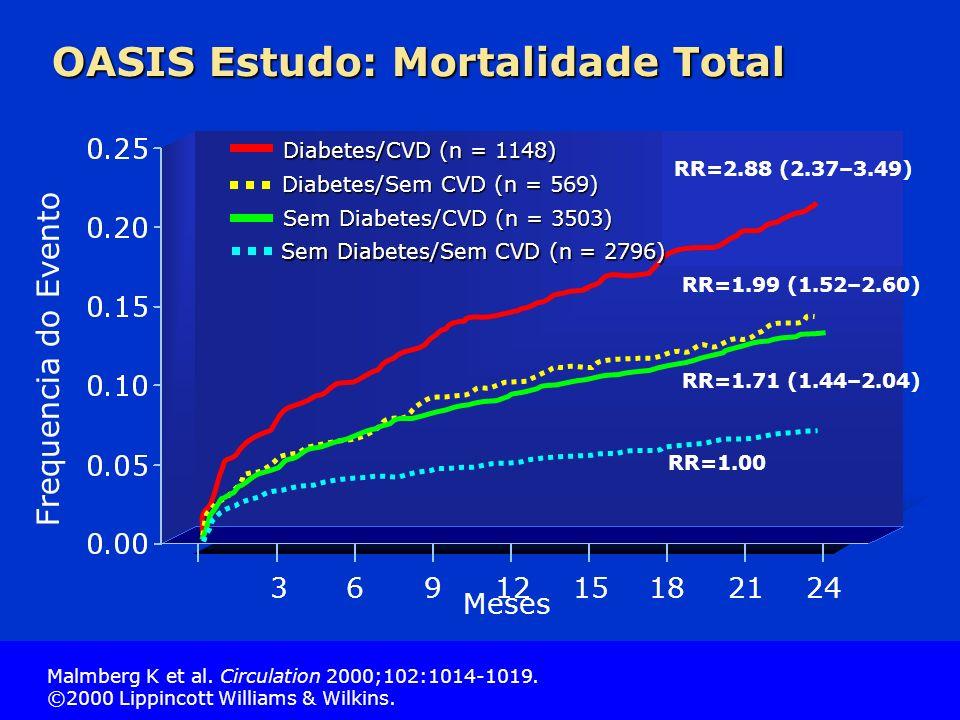 OASIS Estudo: Mortalidade Total
