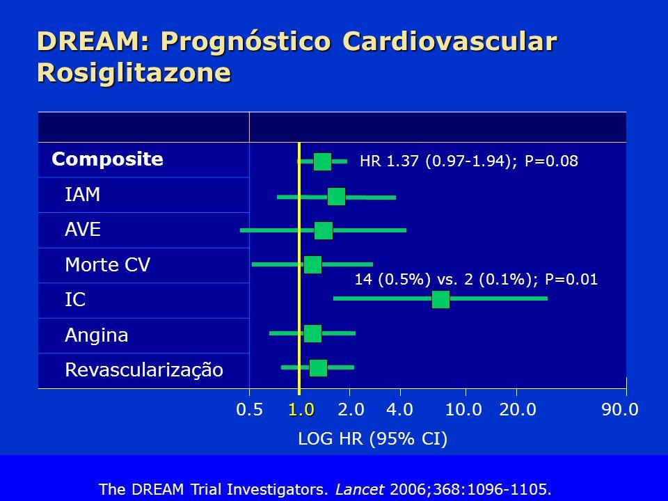DREAM: Prognóstico Cardiovascular Rosiglitazone