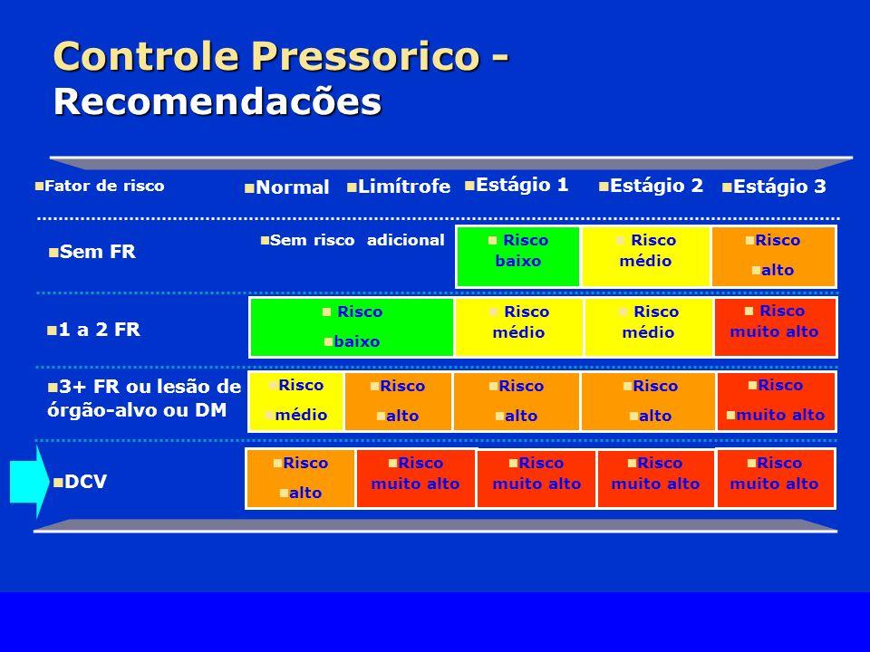 Controle Pressorico - Recomendacões