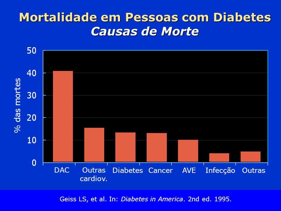 Mortalidade em Pessoas com Diabetes Causas de Morte
