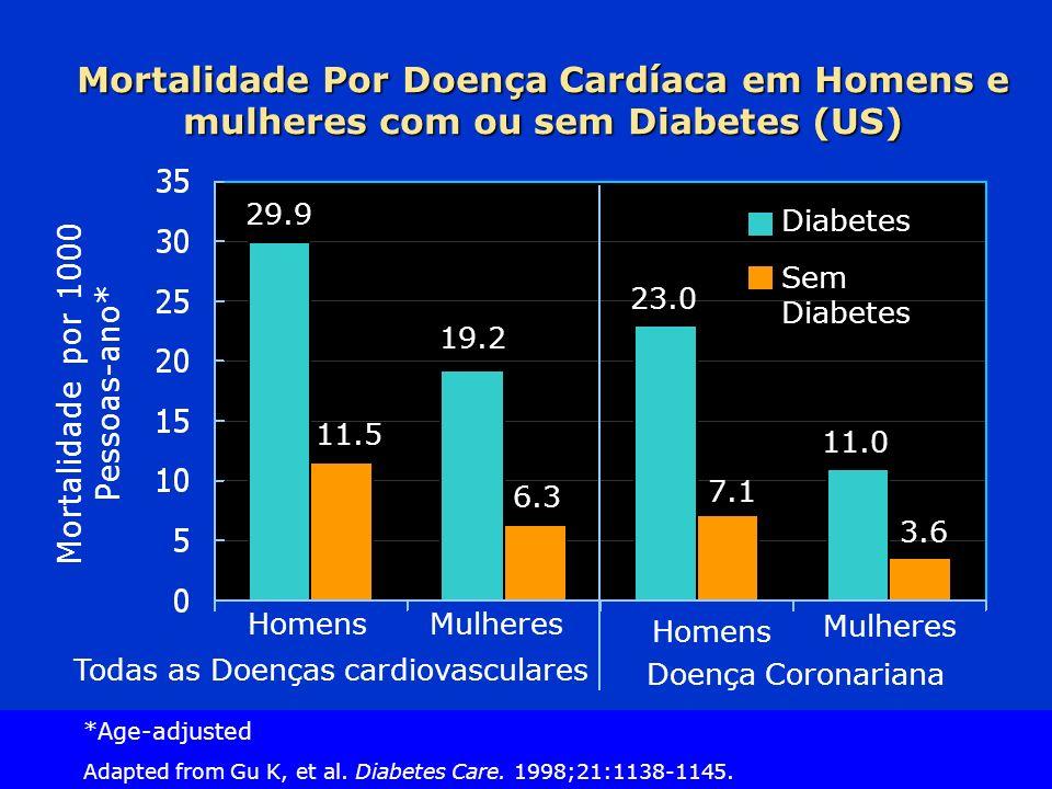 Mortalidade Por Doença Cardíaca em Homens e mulheres com ou sem Diabetes (US)