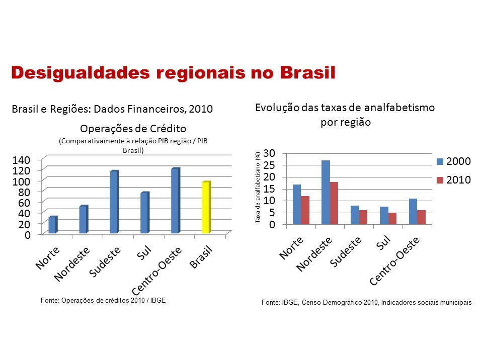 Evolução das taxas de analfabetismo por região