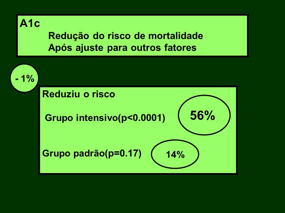 56% A1c Redução do risco de mortalidade