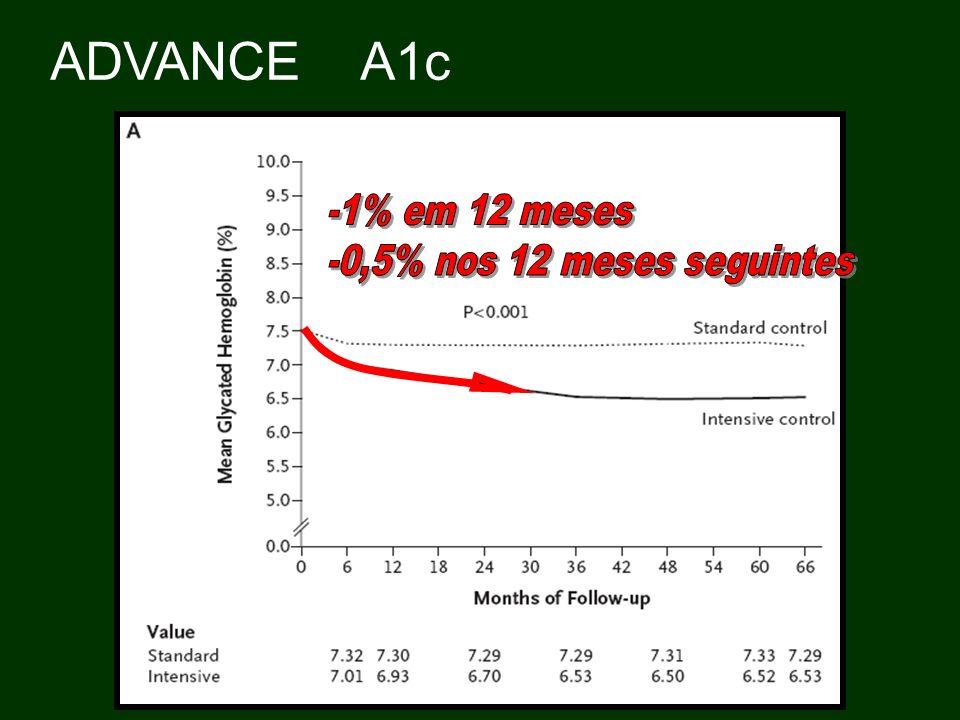 ADVANCE A1c -1% em 12 meses -0,5% nos 12 meses seguintes