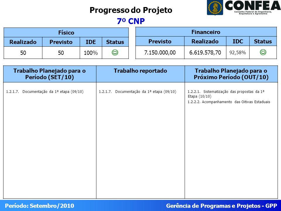 Progresso do Projeto 7º CNP J J Físico Realizado Previsto IDE Status