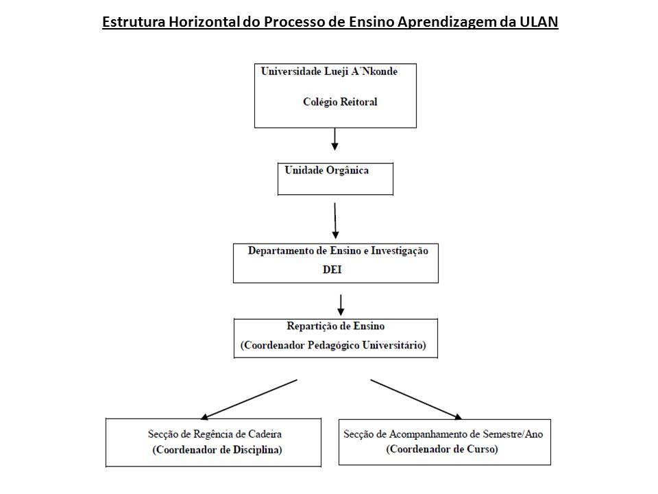 Estrutura Horizontal do Processo de Ensino Aprendizagem da ULAN