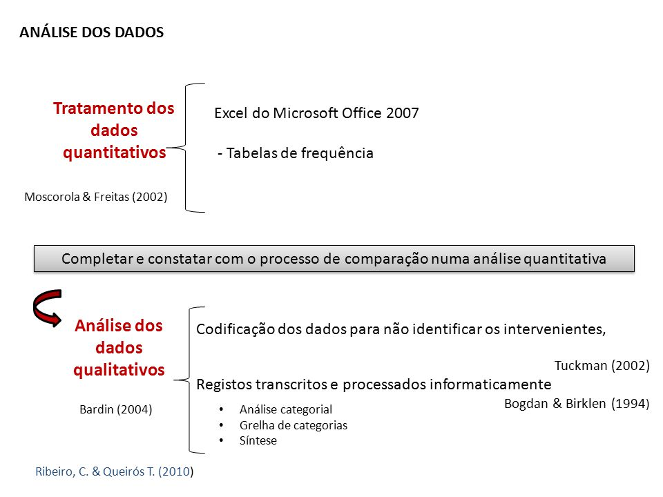 Tratamento dos dados quantitativos Análise dos dados qualitativos