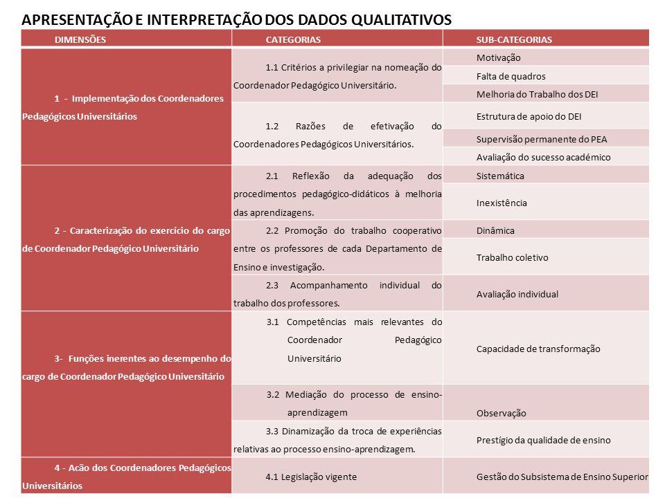 Apresentação e Interpretação DOS DADOS qualitativos