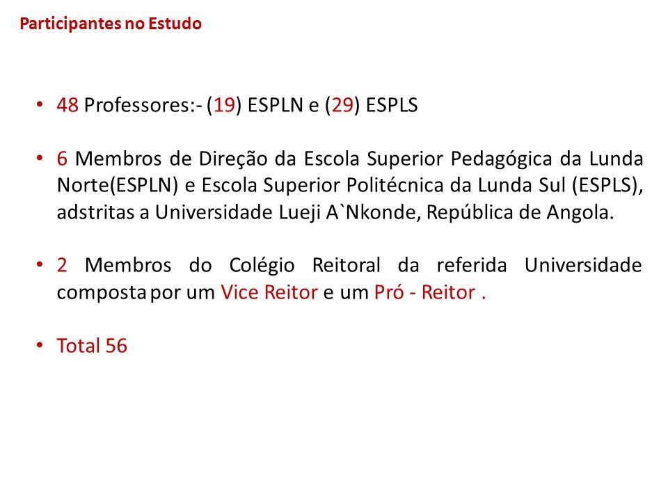 48 Professores:- (19) ESPLN e (29) ESPLS