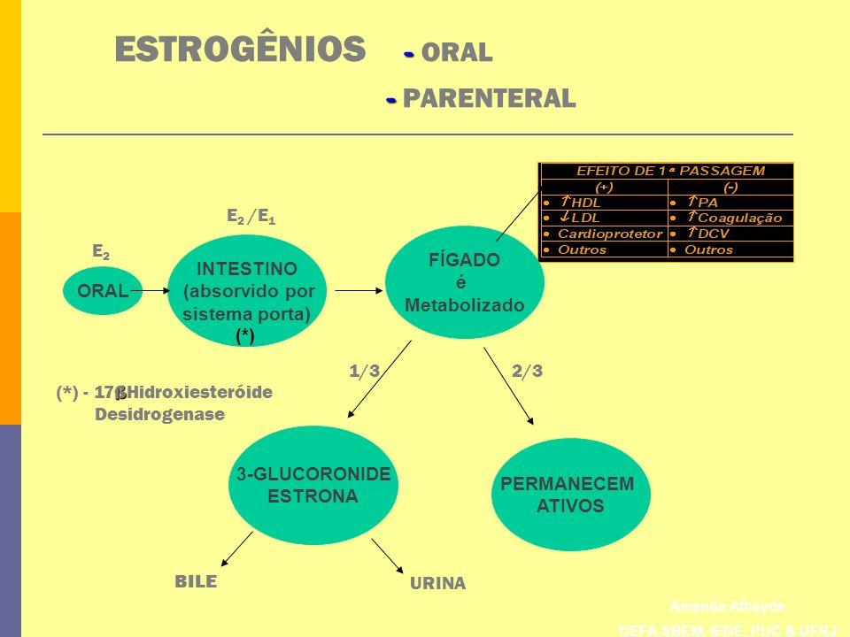 ESTROGÊNIOS - ORAL - PARENTERAL