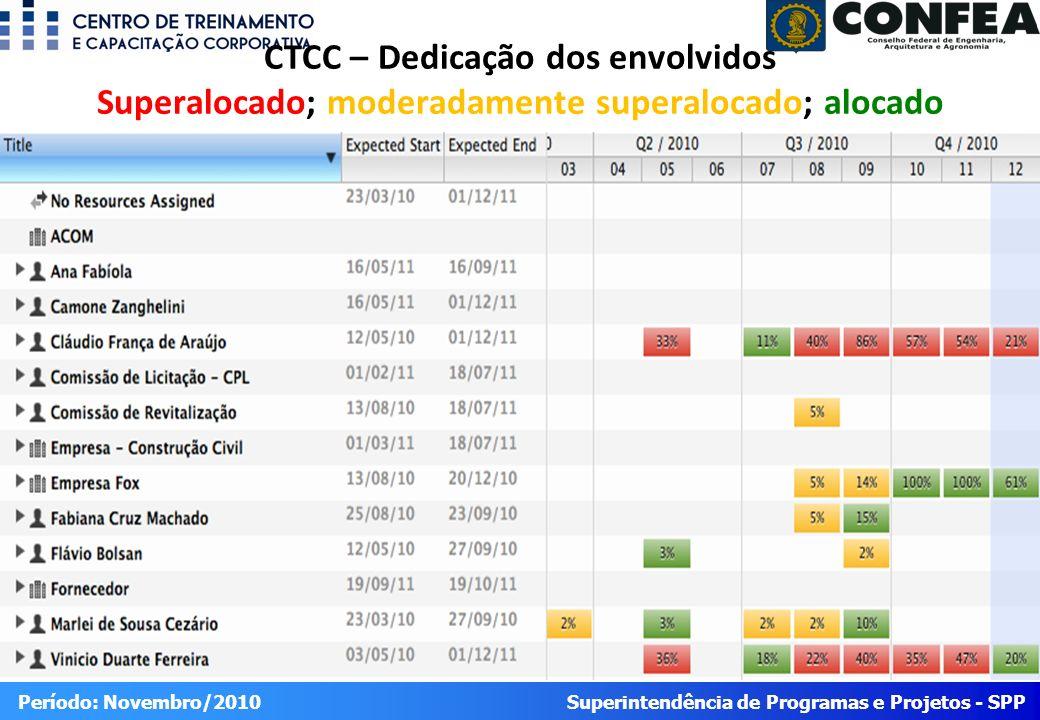 CTCC – Dedicação dos envolvidos Superalocado; moderadamente superalocado; alocado
