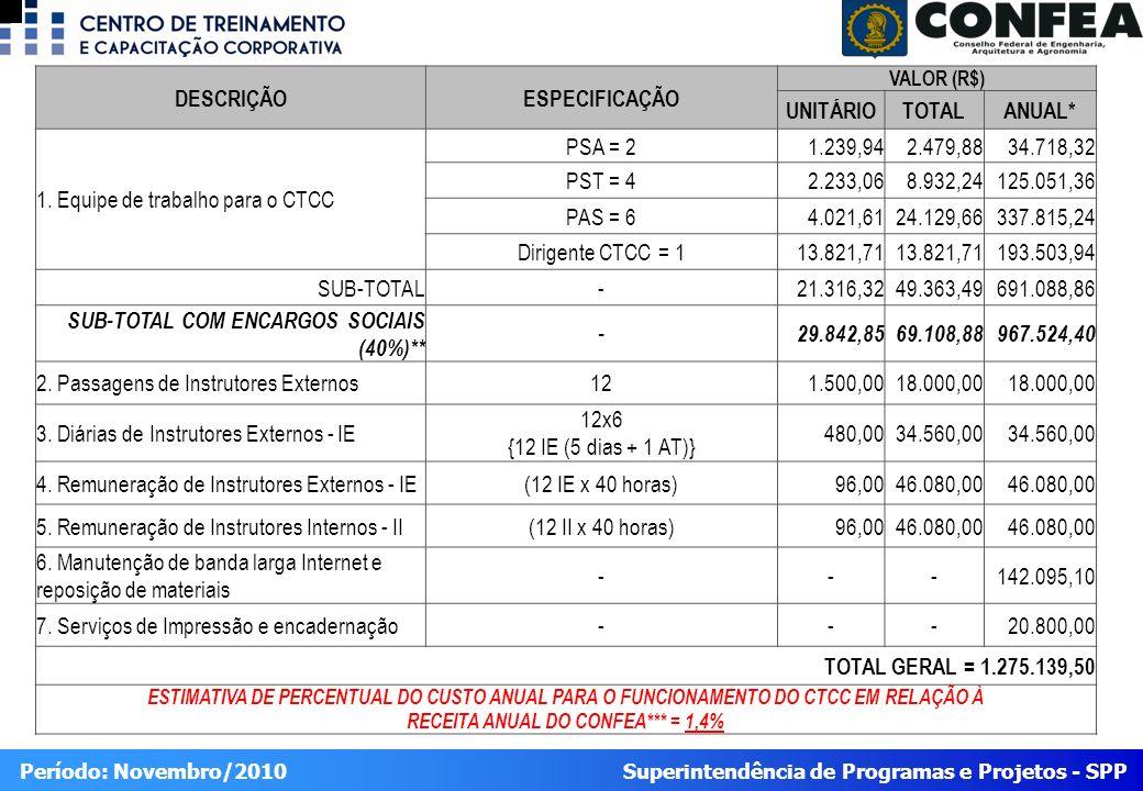 RECEITA ANUAL DO CONFEA*** = 1,4%