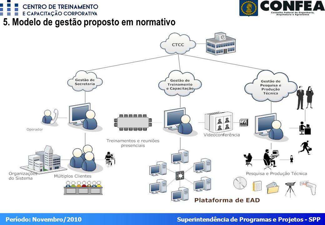 5. Modelo de gestão proposto em normativo