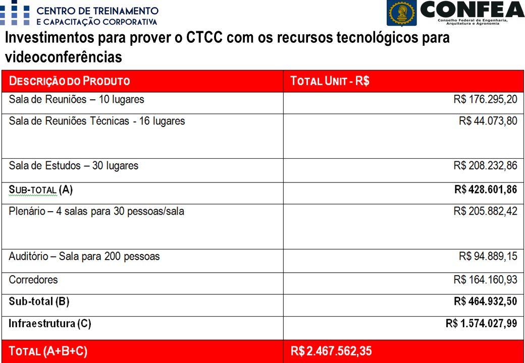 Investimentos para prover o CTCC com os recursos tecnológicos para videoconferências