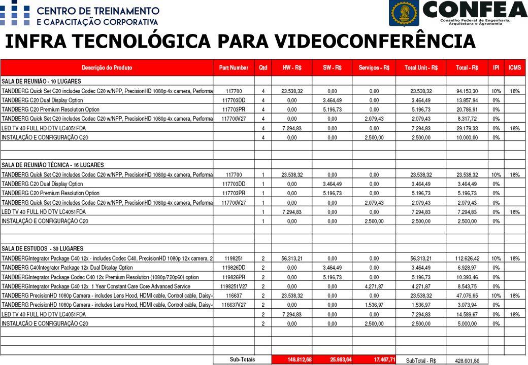 INFRA TECNOLÓGICA PARA VIDEOCONFERÊNCIA