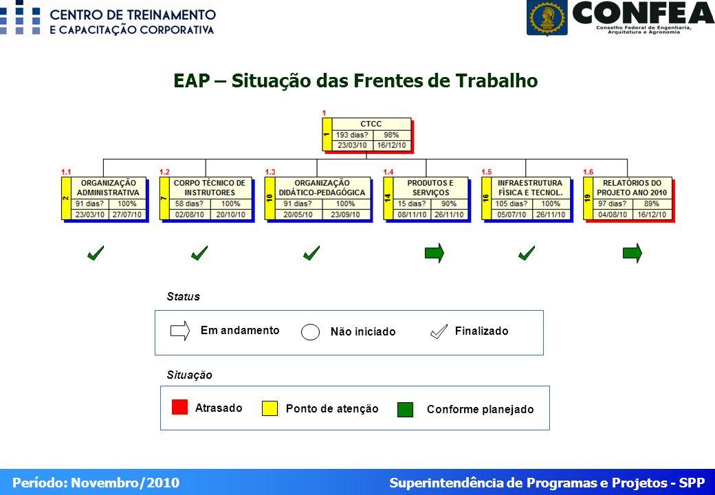 EAP – Situação das Frentes de Trabalho