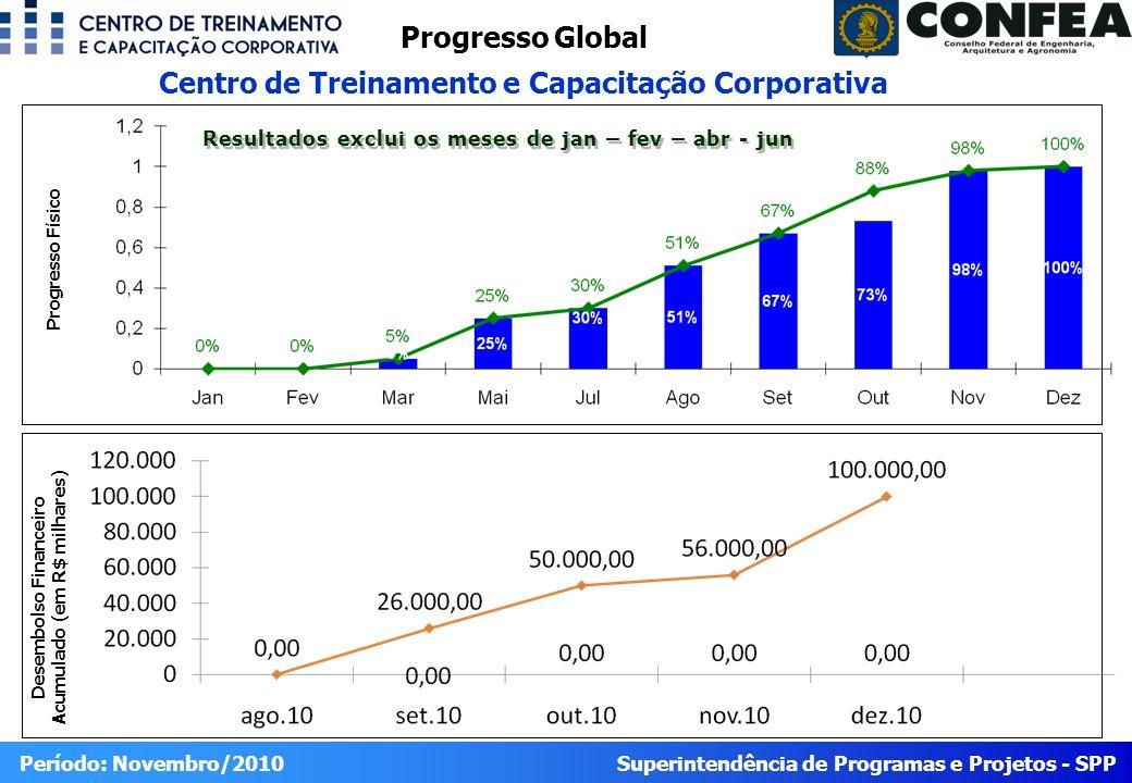 Progresso Global Centro de Treinamento e Capacitação Corporativa