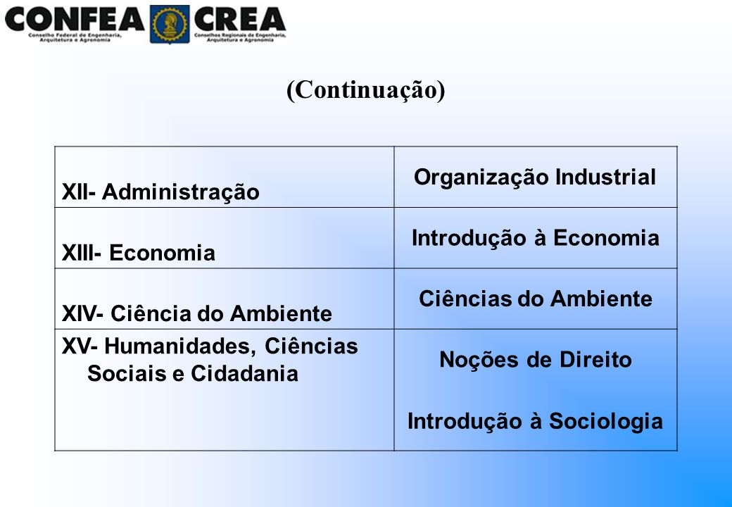Organização Industrial Introdução à Sociologia