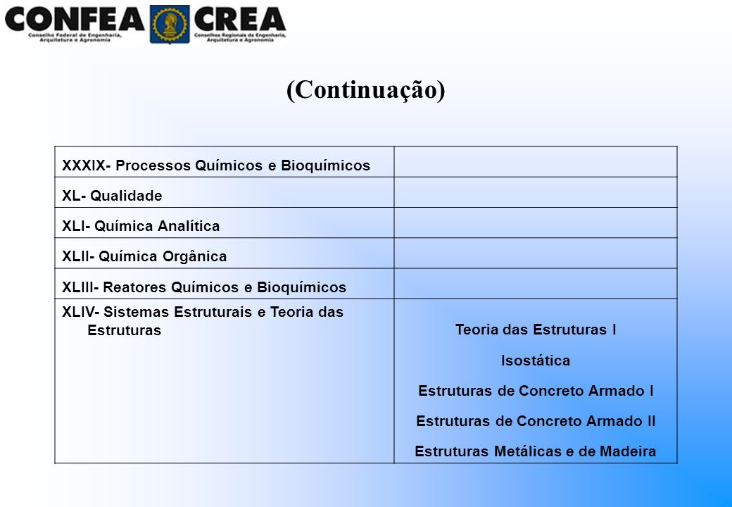 (Continuação) XXXIX- Processos Químicos e Bioquímicos XL- Qualidade