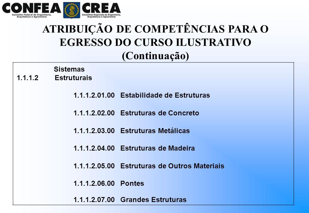 ATRIBUIÇÃO DE COMPETÊNCIAS PARA O EGRESSO DO CURSO ILUSTRATIVO (Continuação)