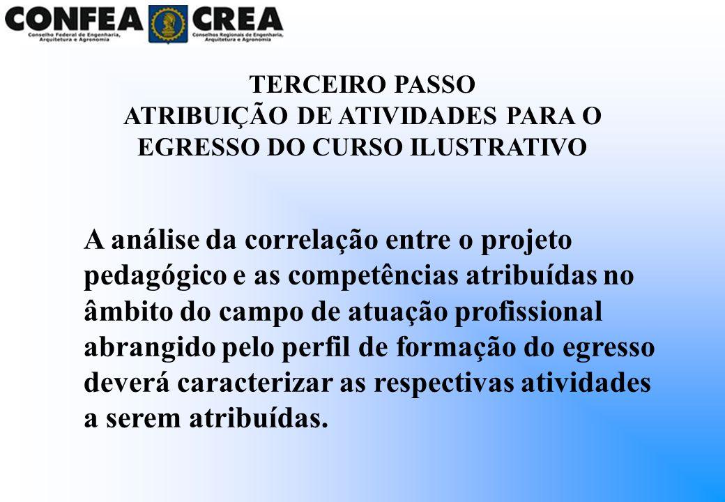 TERCEIRO PASSO ATRIBUIÇÃO DE ATIVIDADES PARA O EGRESSO DO CURSO ILUSTRATIVO