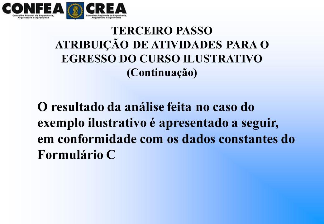 TERCEIRO PASSO ATRIBUIÇÃO DE ATIVIDADES PARA O EGRESSO DO CURSO ILUSTRATIVO (Continuação)