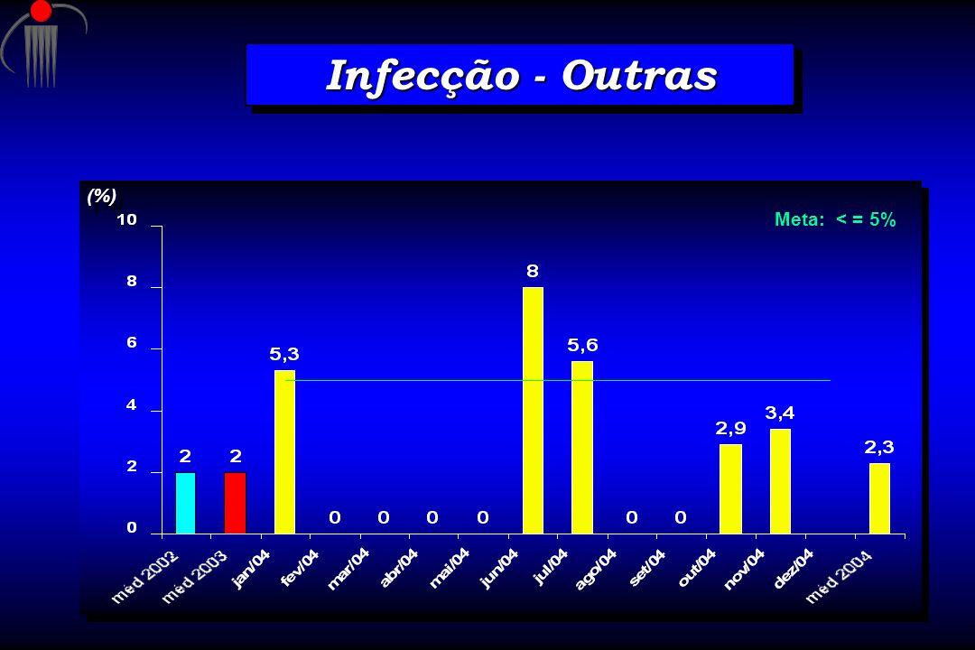 Infecção - Outras (%) Meta: < = 5%