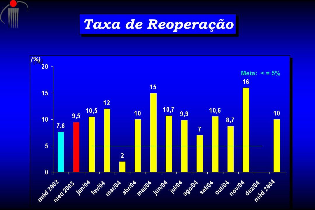 Taxa de Reoperação (%) Meta: < = 5%