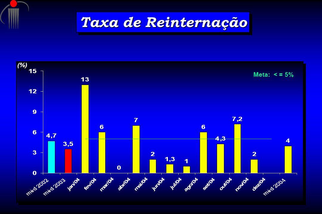 Taxa de Reinternação (%) Meta: < = 5%