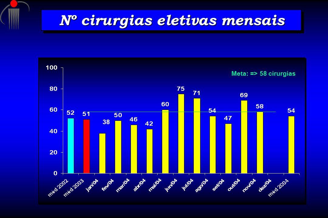 Nº cirurgias eletivas mensais