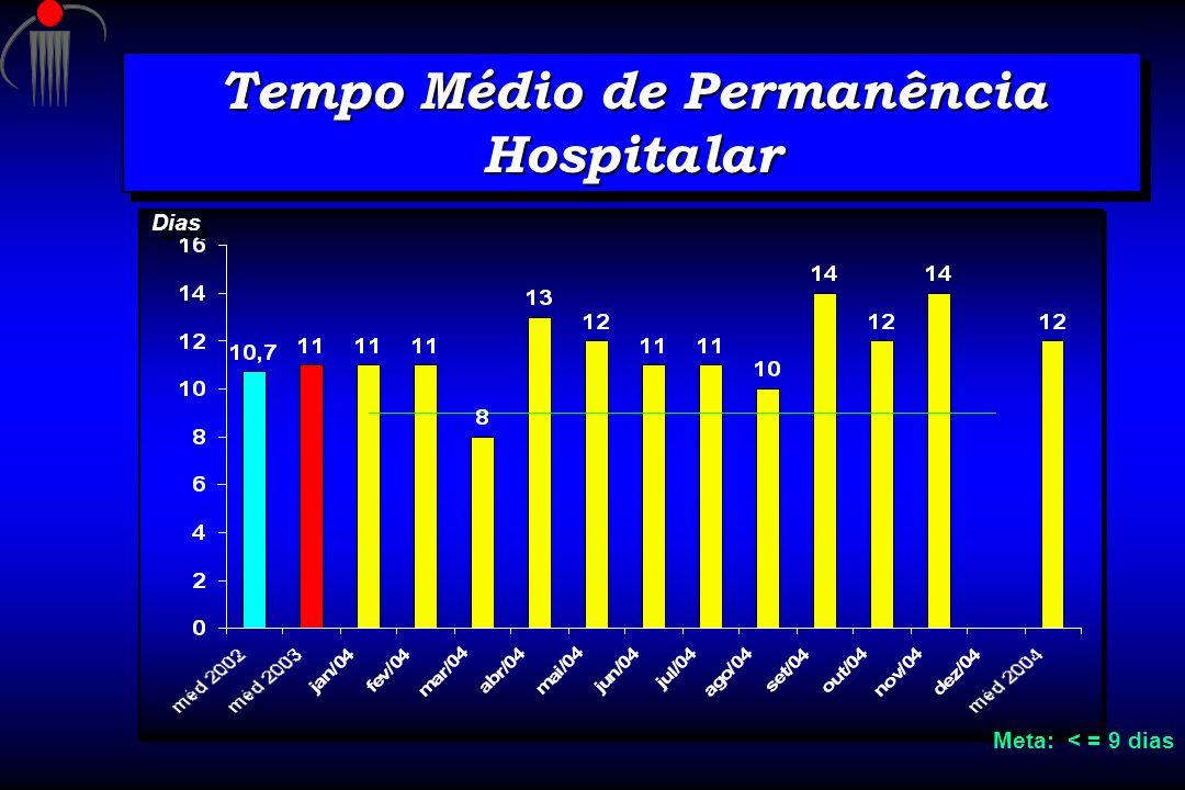 Tempo Médio de Permanência Hospitalar