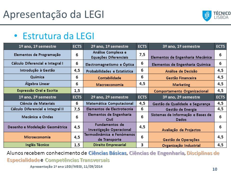 Apresentação da LEGI Estrutura da LEGI