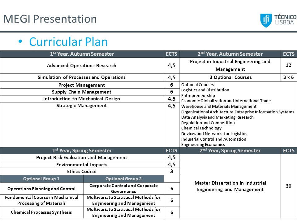 Curricular Plan MEGI Presentation 1st Year, Autumn Semester ECTS