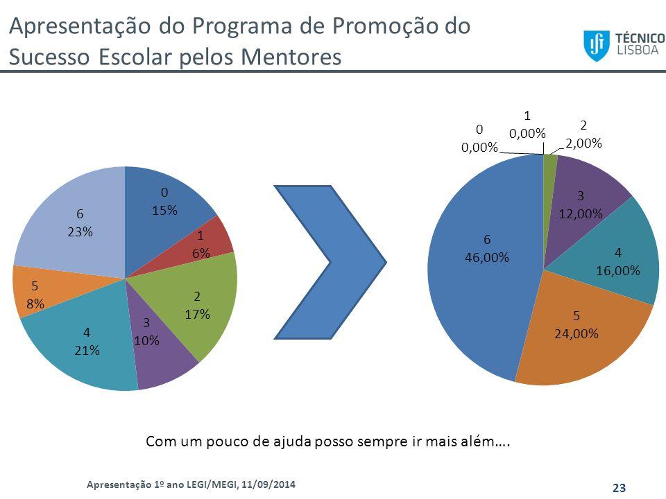 Apresentação do Programa de Promoção do Sucesso Escolar pelos Mentores