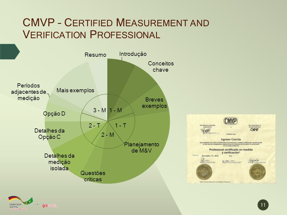 CMVP – Certified Measurement and Verification Professional