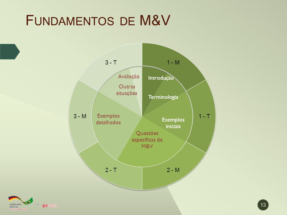 Fundamentos de M&V