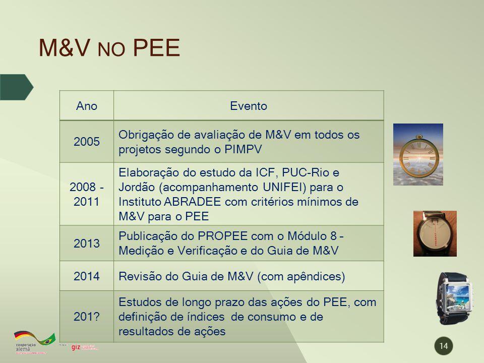 M&V no PEE Ano. Evento. 2005. Obrigação de avaliação de M&V em todos os projetos segundo o PIMPV.