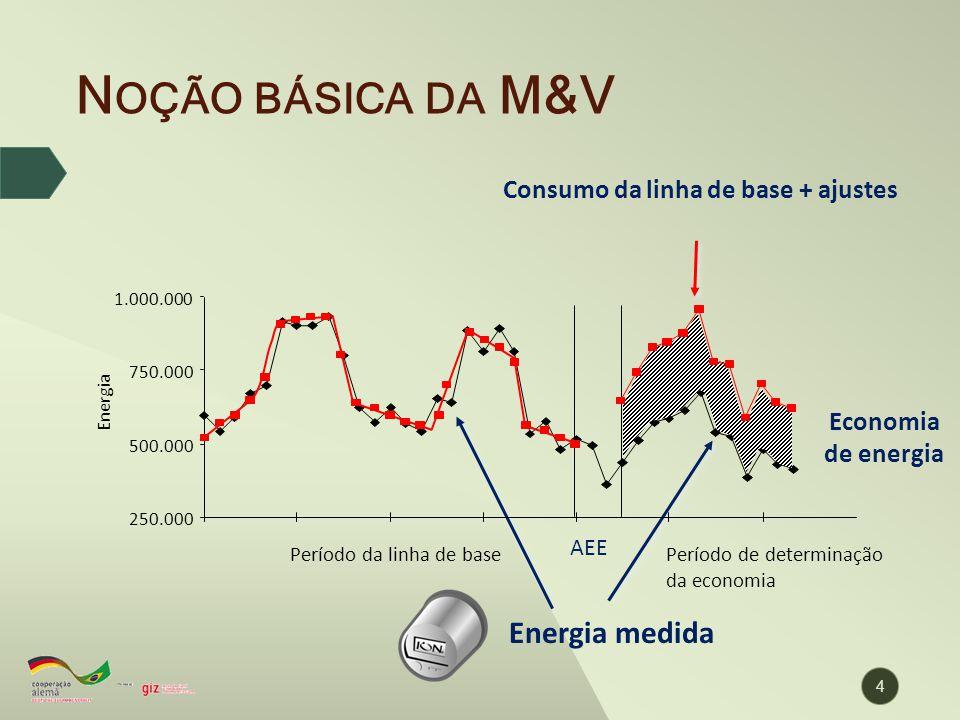 Consumo da linha de base + ajustes