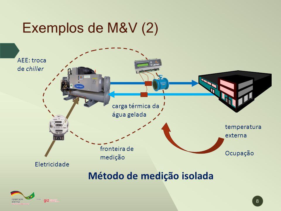 Exemplos de M&V (2) Método de medição isolada AEE: troca de chiller